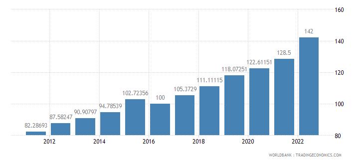 myanmar gdp deflator base year varies by country wb data