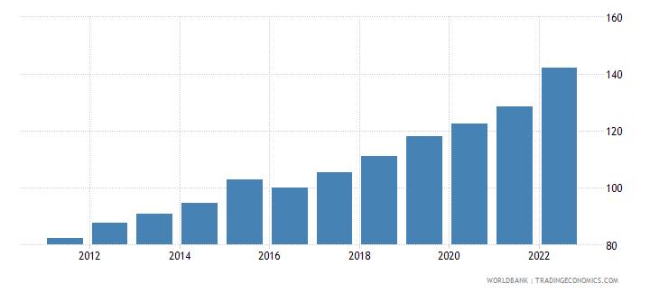 myanmar gdp deflator linked series base year varies by country wb data