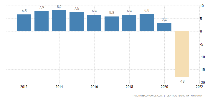 Myanmar GDP Annual Growth Rate | 2019 | Data | Chart