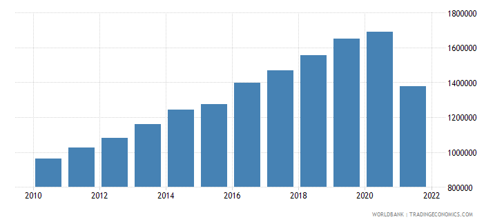 myanmar gdp per capita constant lcu wb data