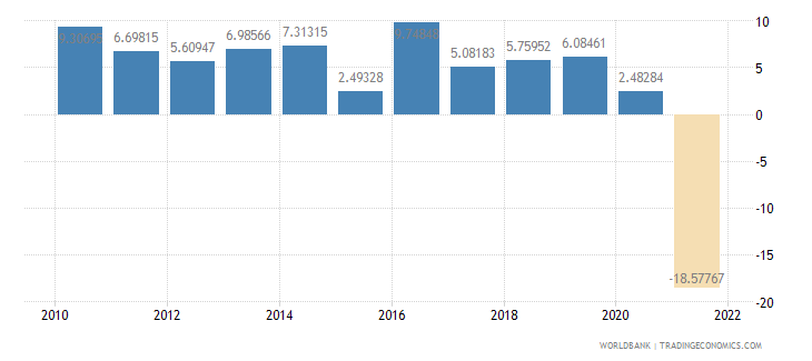 myanmar gdp per capita growth annual percent wb data