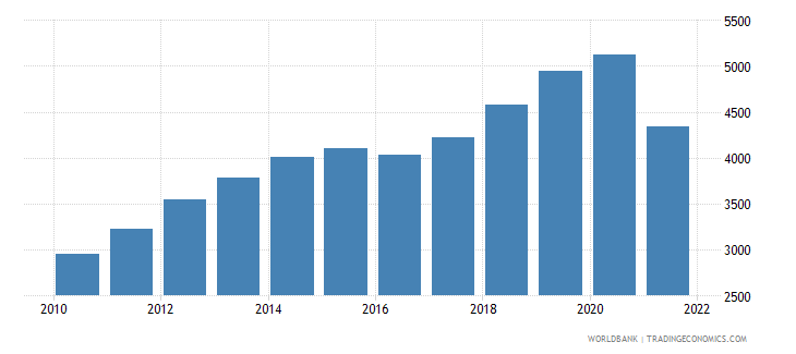 myanmar gdp per capita ppp current international $ wb data