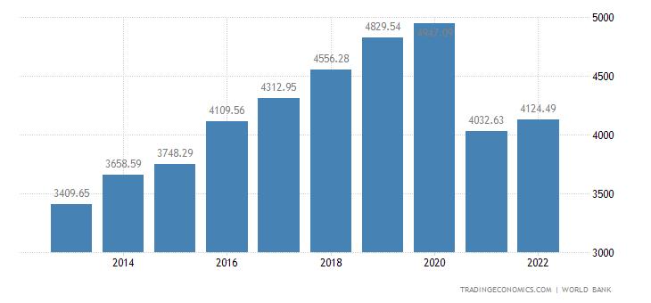 Myanmar GDP per capita PPP