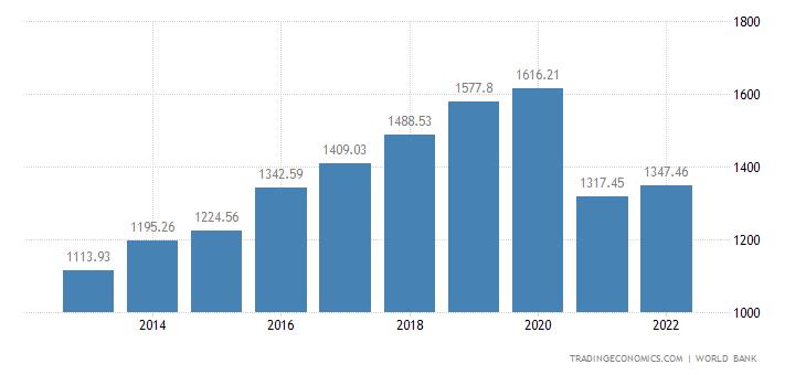 Myanmar GDP per capita