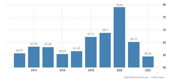 Myanmar GDP