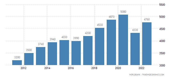 myanmar gni per capita ppp us dollar wb data