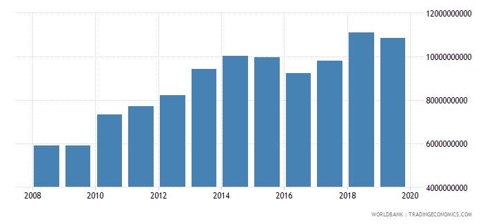 myanmar goods exports bop us dollar wb data