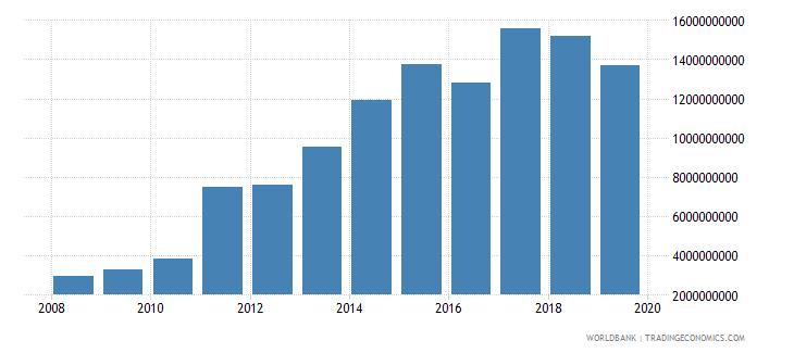 myanmar goods imports bop us dollar wb data