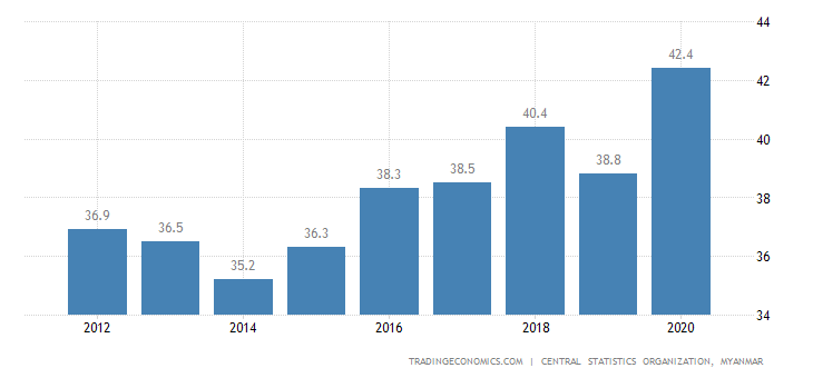 Myanmar Government Debt to GDP