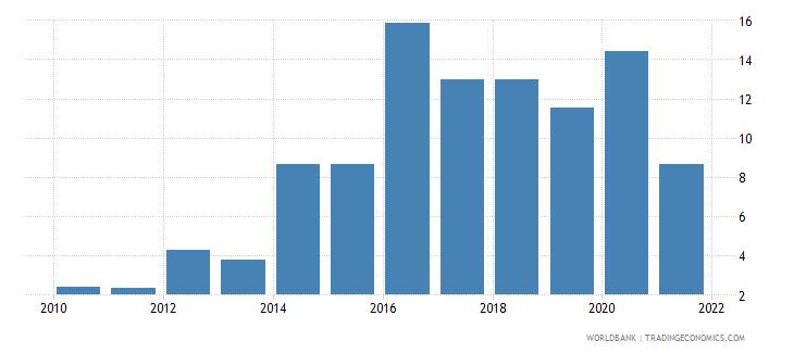 myanmar government effectiveness percentile rank wb data