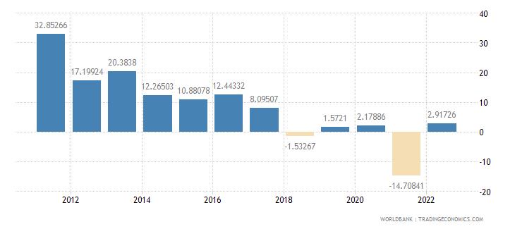 myanmar gross capital formation annual percent growth wb data