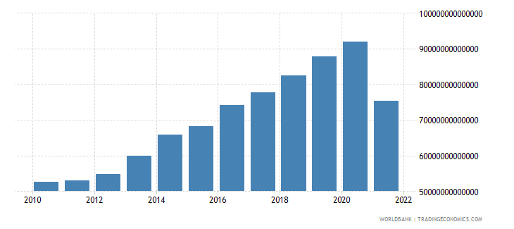 myanmar gross domestic income constant lcu wb data