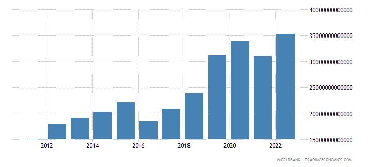 myanmar gross domestic savings current lcu wb data
