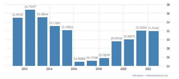 myanmar gross domestic savings percent of gdp wb data