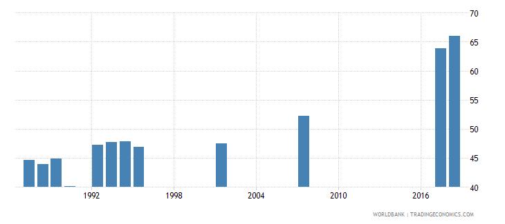 myanmar gross enrolment ratio primary to tertiary both sexes percent wb data