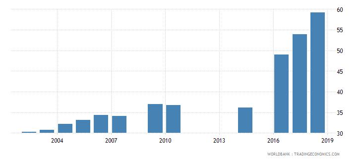 myanmar gross enrolment ratio upper secondary female percent wb data