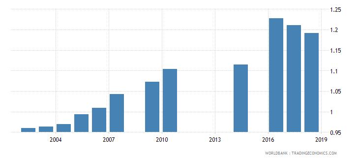 myanmar gross enrolment ratio upper secondary gender parity index gpi wb data