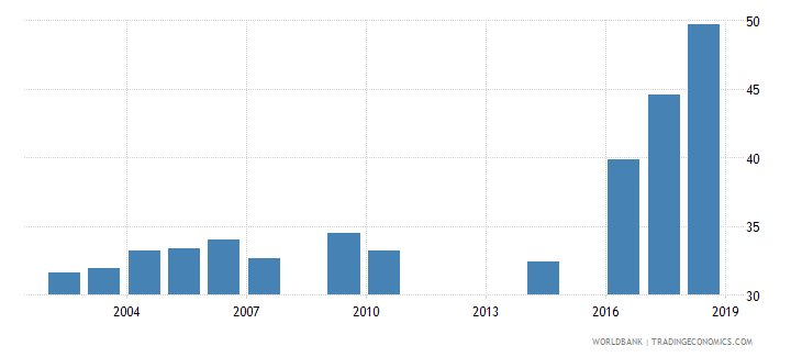 myanmar gross enrolment ratio upper secondary male percent wb data