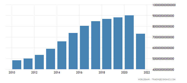 myanmar gross national expenditure constant lcu wb data