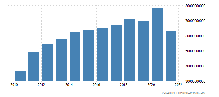 myanmar gross national expenditure current us$ wb data