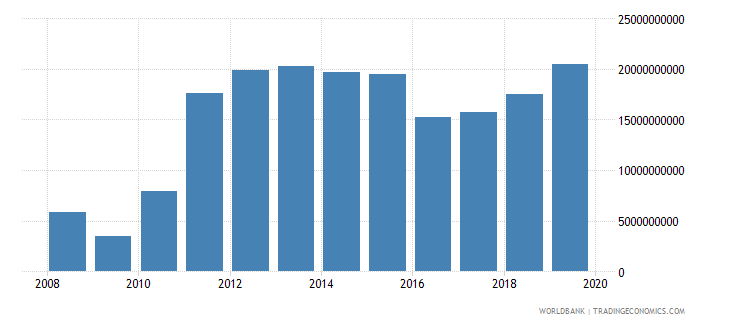 myanmar gross savings current us$ wb data