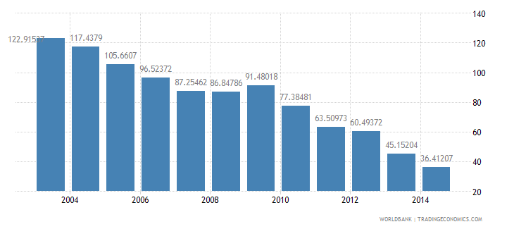 myanmar health expenditure total percent of gdp wb data
