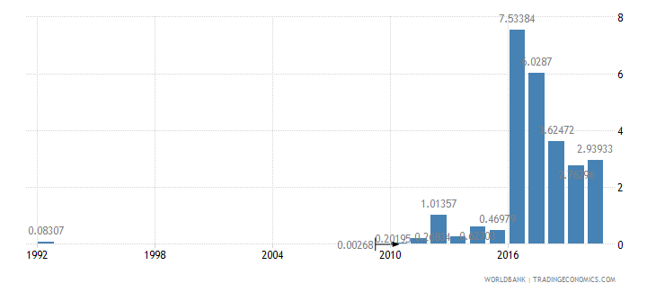 myanmar high technology exports percent of manufactured exports wb data