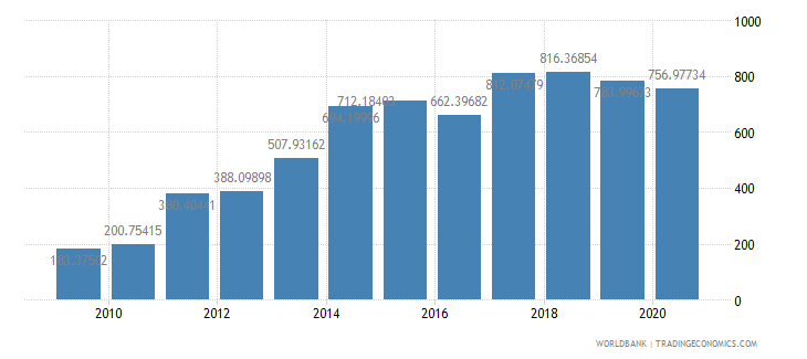 myanmar import value index 2000  100 wb data