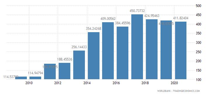 myanmar import volume index 2000  100 wb data