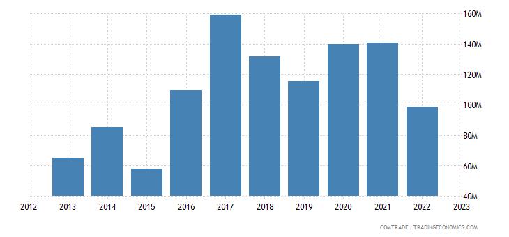 myanmar imports australia