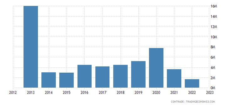 myanmar imports bulgaria