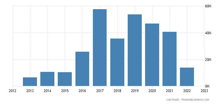 myanmar imports canada
