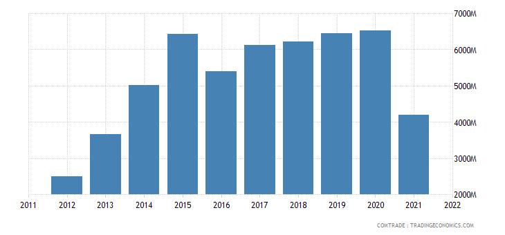 myanmar imports china