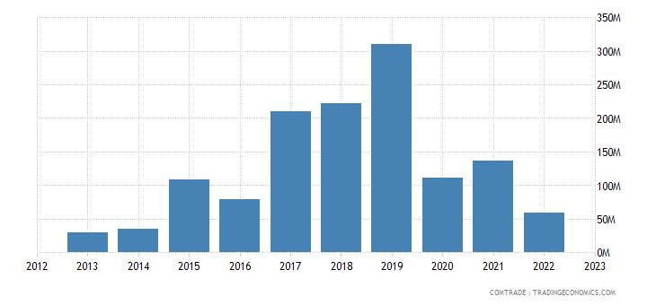 myanmar imports france