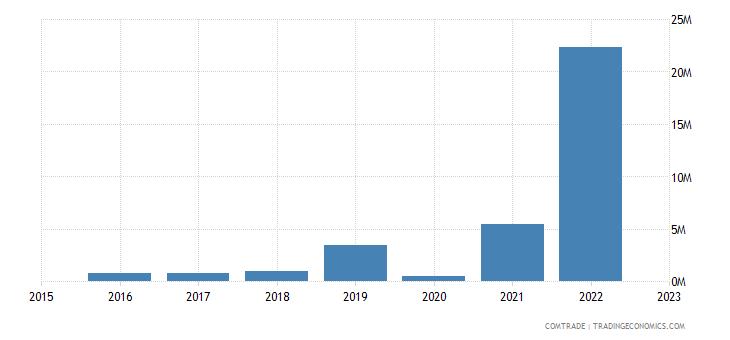 myanmar imports nigeria