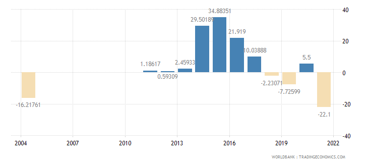 myanmar imports of goods and services annual percent growth wb data