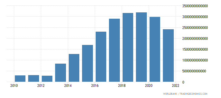 myanmar imports of goods and services current lcu wb data