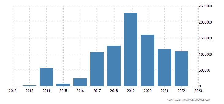myanmar imports portugal