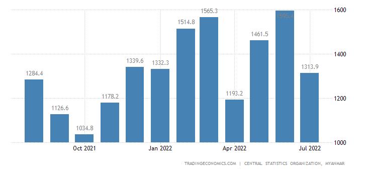 Myanmar Imports