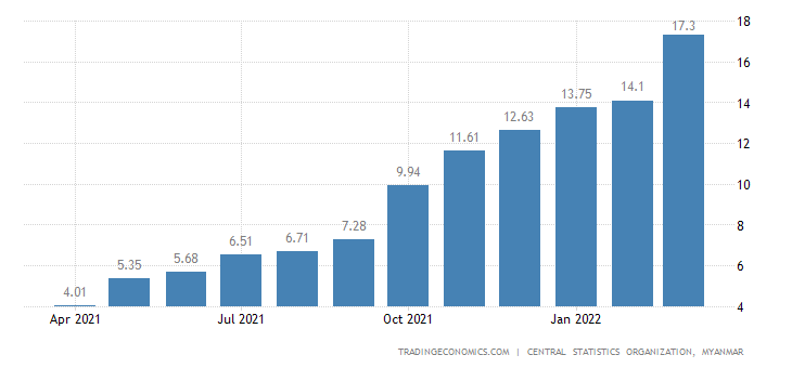 Myanmar Inflation Rate