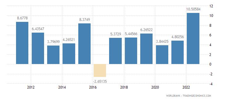 myanmar inflation gdp deflator annual percent wb data