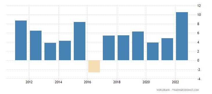 myanmar inflation gdp deflator linked series annual percent wb data