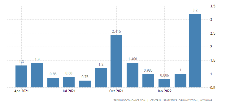 Myanmar Inflation Rate MoM