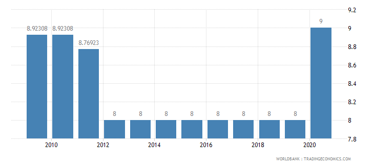 myanmar interest rate spread lending rate minus deposit rate percent wb data