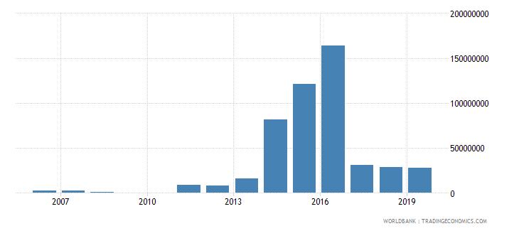 myanmar international tourism expenditures for passenger transport items us dollar wb data