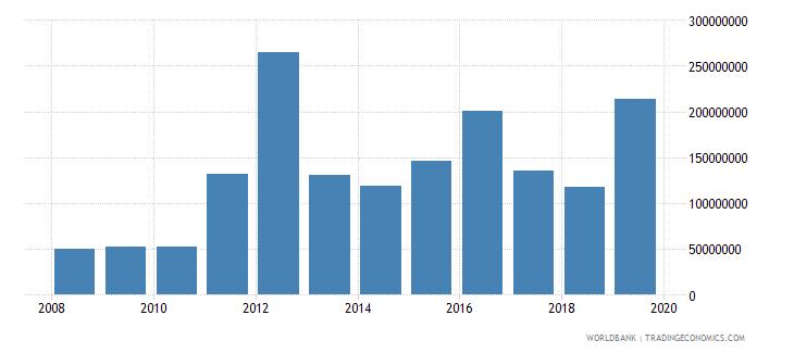 myanmar international tourism expenditures us dollar wb data