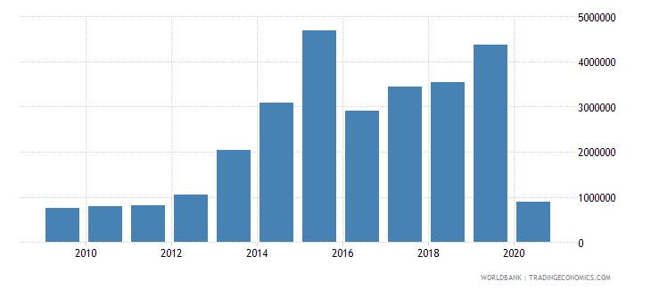 myanmar international tourism number of arrivals wb data