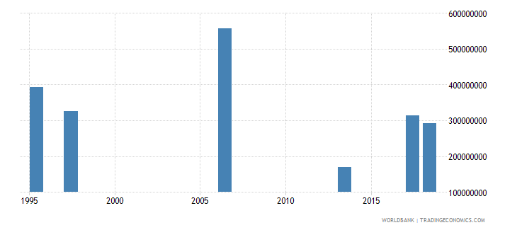 myanmar investment in energy with private participation us dollar wb data