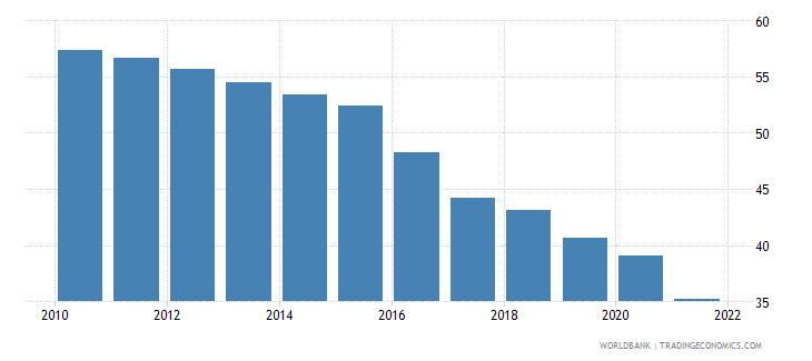 myanmar labor force participation rate for ages 15 24 female percent modeled ilo estimate wb data