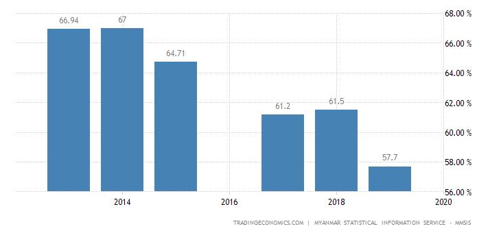 Myanmar Labor Force Participation Rate
